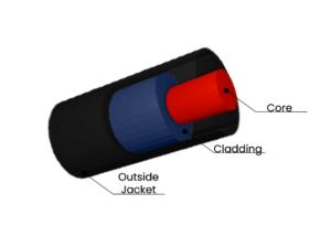 Fiber Optic Cable Diagram