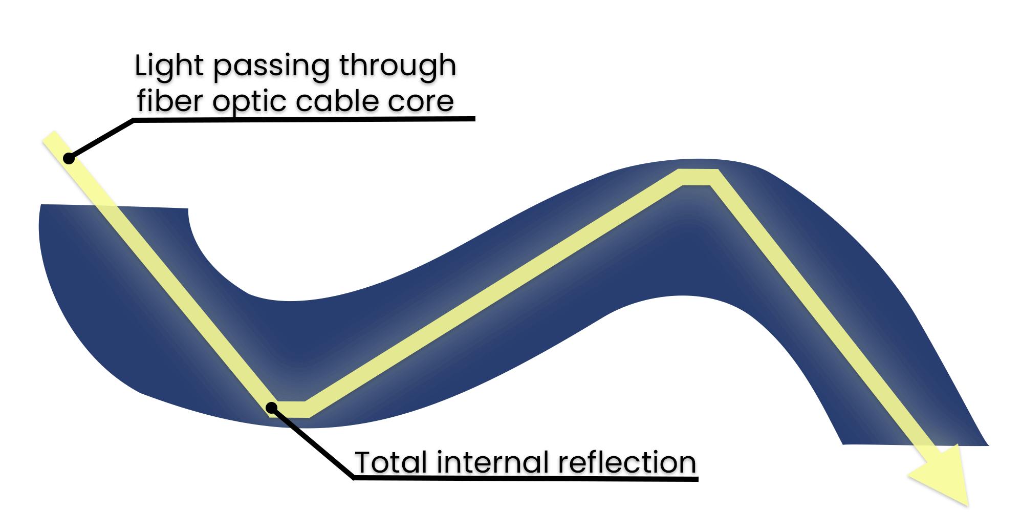 Fiber Optic Cable Internal Reflection