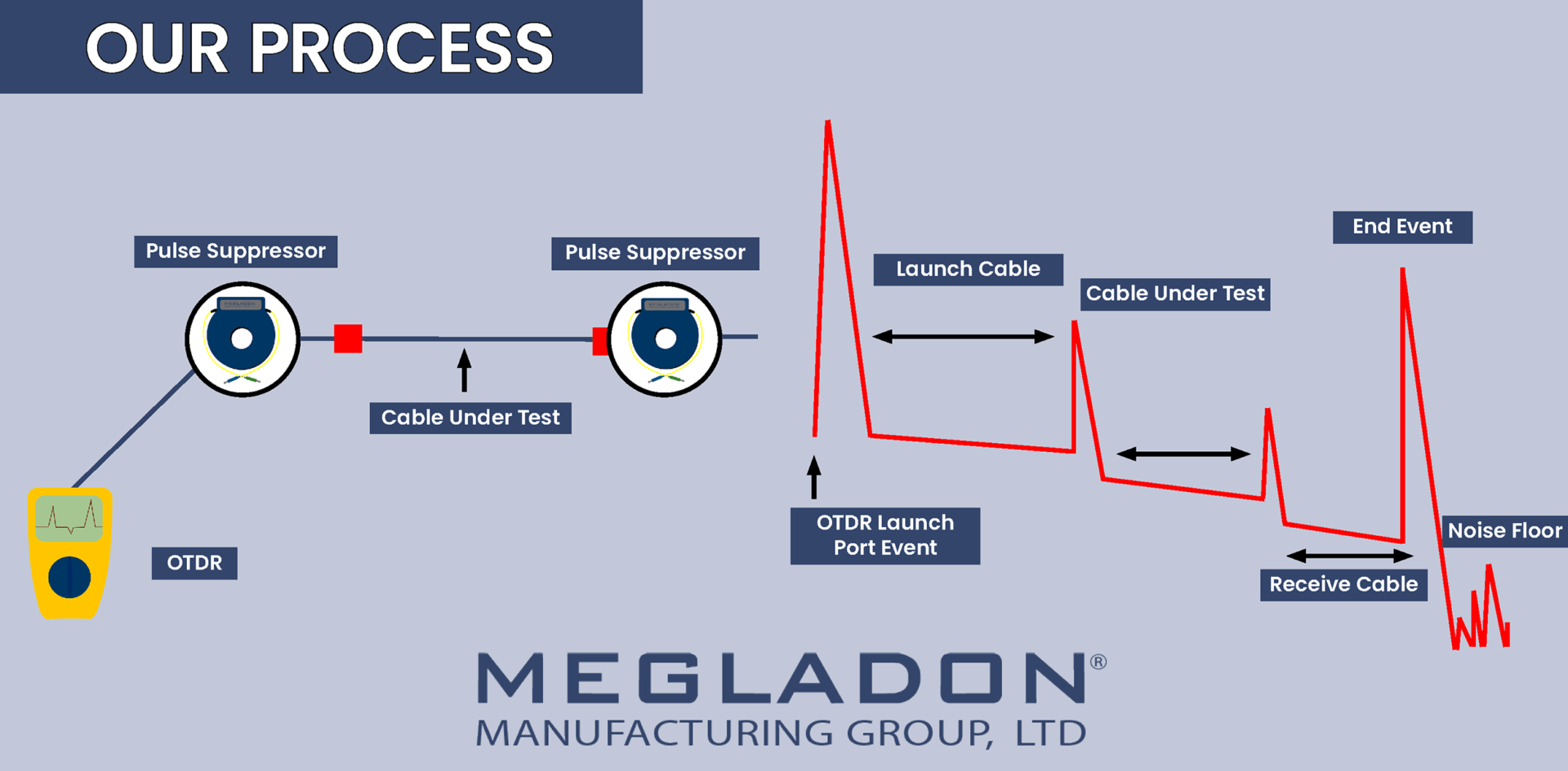 How to Test A Fiber Network Using Megladon OTDR Launch Cables